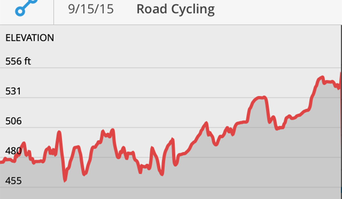Elevation Gain report from out ride to Horseshoe Lake (yup, I felt better to visually see that we were in fact climbing more than cruising).